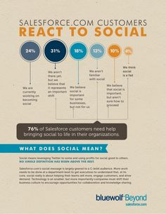 How well are you integrating social media into your strategies? See how your organization compares to the competition in this infographic.
