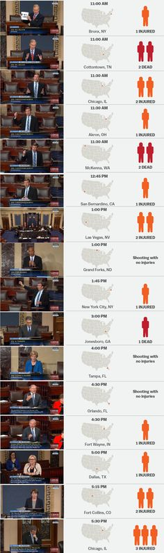 48 people were shot during yesterday's 15-hour filibuster on gun control. Using data from the Gun Violence Archive and Vox, we pieced together a timeline of the reported shootings that occurred in America during the filibuster. (Note: Some news stories did not include specific times; in these cases, we made estimates based on the time of the report.)  We screen-capped the approximate moment from the filibuster at which each shooting occurred.
