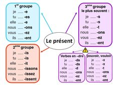 French Teacher, French Class, Teaching French, Teaching Spanish, French Verbs, French Grammar, French Phrases, English Grammar, French Language Lessons