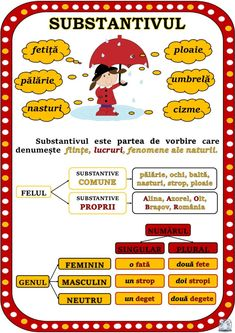 Parts of speech. Plans for noun, adjective, pronoun, verb . Grammar Games, Grammar Activities, Teaching Grammar, Romanian Language, Teacher Supplies, Preschool At Home, Parts Of Speech, School Games, Summer Activities For Kids