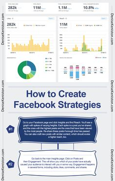 If you have a Facebook business page, you'll want to track user interaction. This can be done through Facebook Insights, a powerful tool that provides information about how your page is doing. You will learn things such as the number of likes your page has received, as well as the number of page visits. You'll also learn how many comments and shares your comments have received. When you learn how to use Insights, you will know how to better craft content that is appealing to your audience.