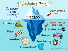 """New #sketchnote: The Iceberg Illusion, inspired by @matthewsyed's book """"Bounce"""" cc @ShellTerrell @dougpete #edchat"""