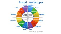 Image result for brand archetypes
