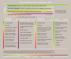 Food Combining Chart + Alkalinity