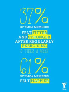 37% of #ymca members felt fitter and stronger after exercise. 61% felt happier.
