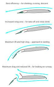 wing cross section - Google Search