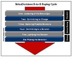 Sirius Decisions B2B Buying Cycle