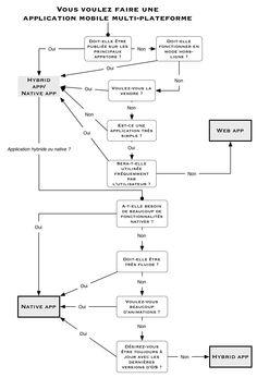 Web application, application native ou application hybride, choix Cornélien ! | Pepito Ergo Sum