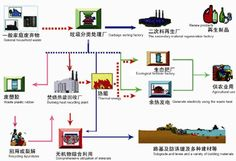 Overview and Characteristics of LJ Five Technology Technology Problems, Recycling Plant, Heat Energy, Solid Waste, Ecology, Sorting, Thermal Energy