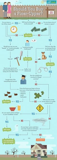 Should you buy a fixer upper? This infographic might exaggerate, but it's a good starting point.