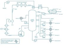 Chemical and Process Engineering from ConceptDraw by Anastasia Krylova via slideshare