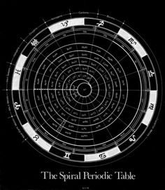 SPIRAL PERIODIC TABLE OF THE ELEMENTS AS RELATED TO THE ZODIAC – A. T. MANN  13 MAR '12