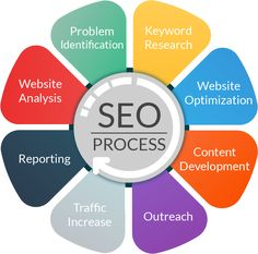 SEO Process - Digital Marketing