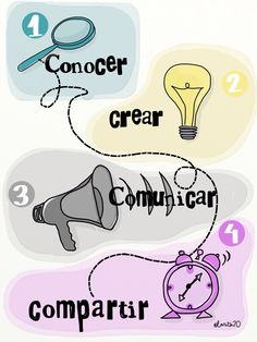 Conocer - Crear - Comunicar - Compartir http://wordpress.colegio-alameda.com/tictac/estructura-de-formacion/