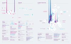 Cool infographic blog