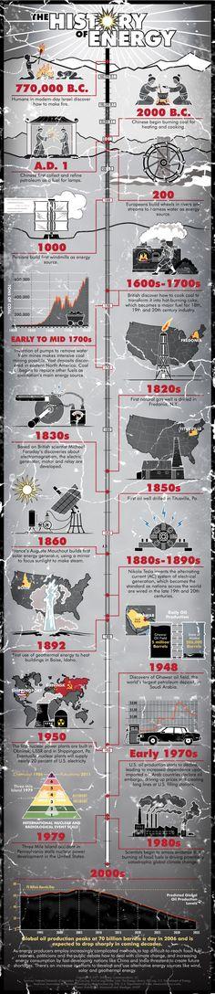 The history of energy #infographic