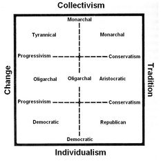 political spectrum realism - Google Search Classical Liberalism, Political Spectrum, Politics, Google Search