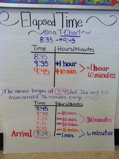 I don't know about you all, but teaching elapsed time is one of those things that tricks almost every single student in my class! It's almo...