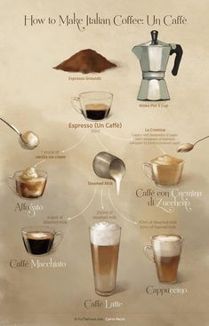 Many Italians call espresso a romantic kind of coffee and it's easy to see why. The nature of espresso is such that it doesn't take a whole lot to fill you up. Coffee Menu, Coffee Type, I Love Coffee, Coffee Art, Coffee Break, My Coffee, Coffee Drinks, Coffee Enema, House Coffee