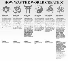 """one of my problems with religion: creation. not saying science has all the answers, but it's at least more than """"because a book said so"""" Science Vs Religion, Religion And Politics, Creation Myth, Verbatim, World Religions, Atheism, Akita, Christianity, Philosophy"""