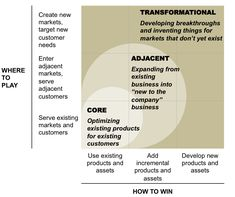 The Innovation Ambition Matrix is a derivative of the matrix created by a mathematician by the name of H. Igor Ansoff. The matrix takes into account the novelty of a company's offering (from core to transformational) and the stage of the related market (from established to brand new). It  simply gives managers a framework for classifying the various initiatives in play in their company, and an opportunity to discuss the overall ambition for the organization.