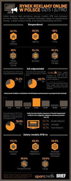 RTB w Polsce - INFOGRAFIKA by Sparc Media via slideshare
