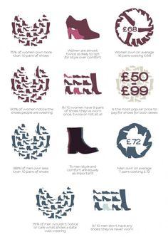 Infographic: Shoes – Women vs. Men