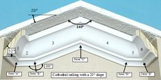 Install Crown Molding: Cathedral/Vaulted Ceiling.