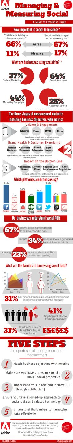 of businesses say social is integral to their marketing mix. The survey of 650 marketing professionals also found that of businesses use social for brand awareness, for marketing campaigns and a for customer service. Inbound Marketing, Mundo Marketing, Marketing Trends, Marketing Digital, Business Marketing, Content Marketing, Social Media Marketing, Online Marketing, Social Networks