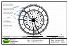 Mandala Garden Design, the Next Level for Sustainable Gardens. – Midwest Permaculture