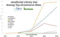 Take a peek at JavaScript library use with top eCommerce Sites! Read the full article for actionable SEO information for non-developers.