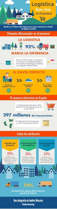 8064a3b31b Logística  factor clave para el Comercio Electrónico Logistica  Internacional