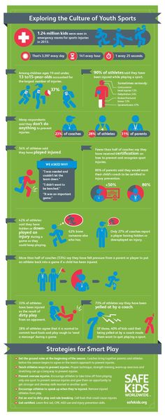 youth sports injuries