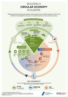 Circular Economy More