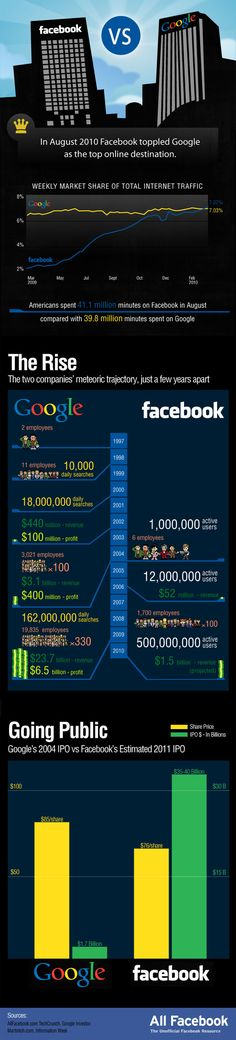 Google vs Facebook - In 2010 Facebook passed Google as the top on-line destination with 41.1 million minutes spent on Facebook in August 2010 compared to Google's 39.8 million minutes.