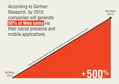by 2015 brands will be generating 50% of their web sales through social media and mobile platforms with a projection of $30 Billion