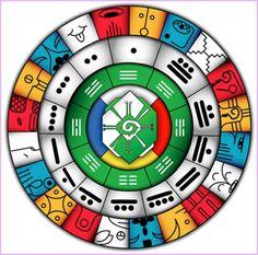 Mandala del Tiempo Sincrónico. Cultura Maya