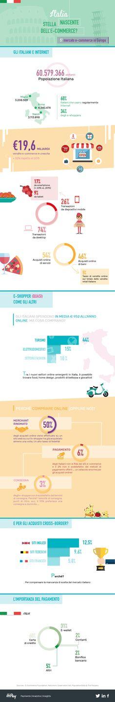 Trend dell'Ecommerce in Italia aggiornato al 2016