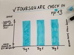 Ich bin also nicht die Einzige, die herausbekommen hat, wie Foursquare funktioniert.