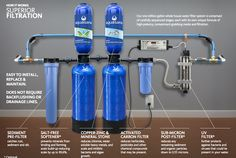 "If you're considering a home water filtration system, you should consider investing in a water softener. Well, a water softener essentially works to soften your water by removing minerals that can cause the water to become ""hard."" Hard water i Home Water Filtration, Water Purification, Whole House Water Filter, Aquarium, Best Solar Panels, Water Systems, Well Water System, Water Well, Architecture"
