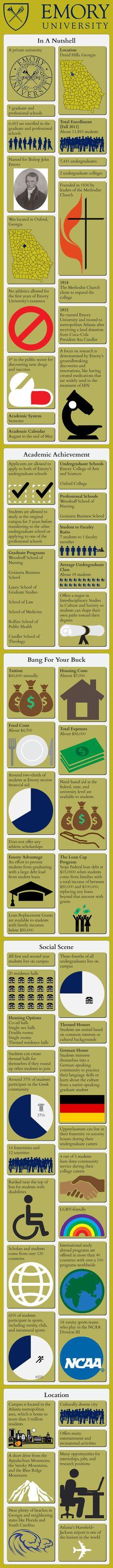 Emory University #Infographic