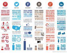 Wenn wir auf die aktuellen Meldungen in den Social Media News schauen, dann werden einige Änderungen im Social Web für die nächsten Jahre prognostiziert. Fürs 2014 kann aber folgende Infografik, als Übersicht über den Stand von Pinterest, Twitter, Facebook, Instagram, Google+ und LinkedIn genutzt werden.