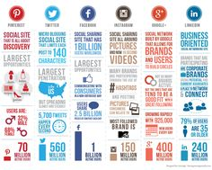 social media infographic - Google zoeken