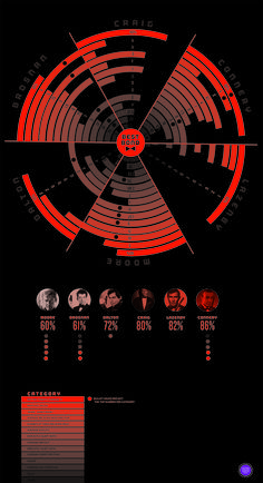The infographic compares each of the different actors that have played James Bond in order to see which actor is the most popular.