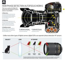 Phase detection autofocus: how your DSLR's AF system actually works