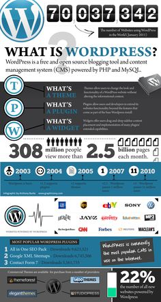 What is WordPress? [Infographic] Information about WordPress and some of its features. Web Design, Graphic Design, Marketing Digital, Wordpress Plugins, Ecommerce, Internet Marketing, Online Marketing, Wordpress For Beginners, Socialism