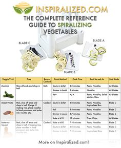 The Complete Reference Guide to Spiralizing Vegetables - Inspiralized