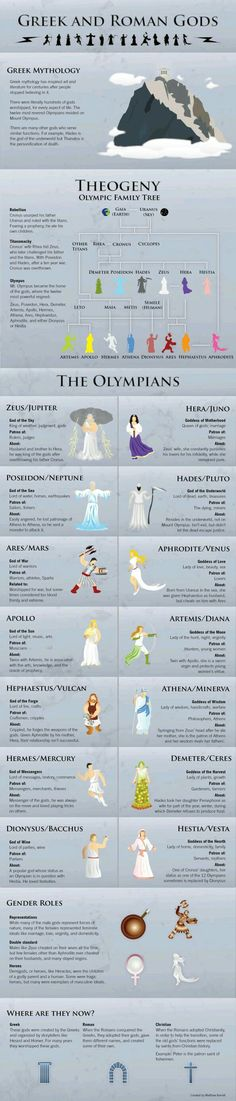 The Greek and Roman Gods Infographic - love this just to provide some context when classical literature is referenced - our students know so little about this! Maybe it could go on our hallway literature timeline. Greek And Roman Mythology, Greek Goddess Mythology, Greek Mythology Family Tree, Greek Goddess Tattoo, Greek God Tattoo, Greece Mythology, Greek Mythology Tattoos, Greek Gods And Goddesses, Classical Mythology