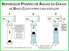 CLIQUE PARA AMPLIAR Water Catchment, Architecture 101, Rainwater Harvesting, Water Collection, Water Systems, Water Tank, Civil Engineering, Alternative Energy, Aquaponics