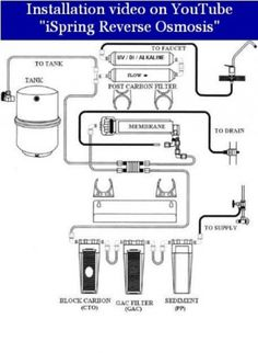 ... Stage Reverse Osmosis Water Filter System Review - Omni Reviews
